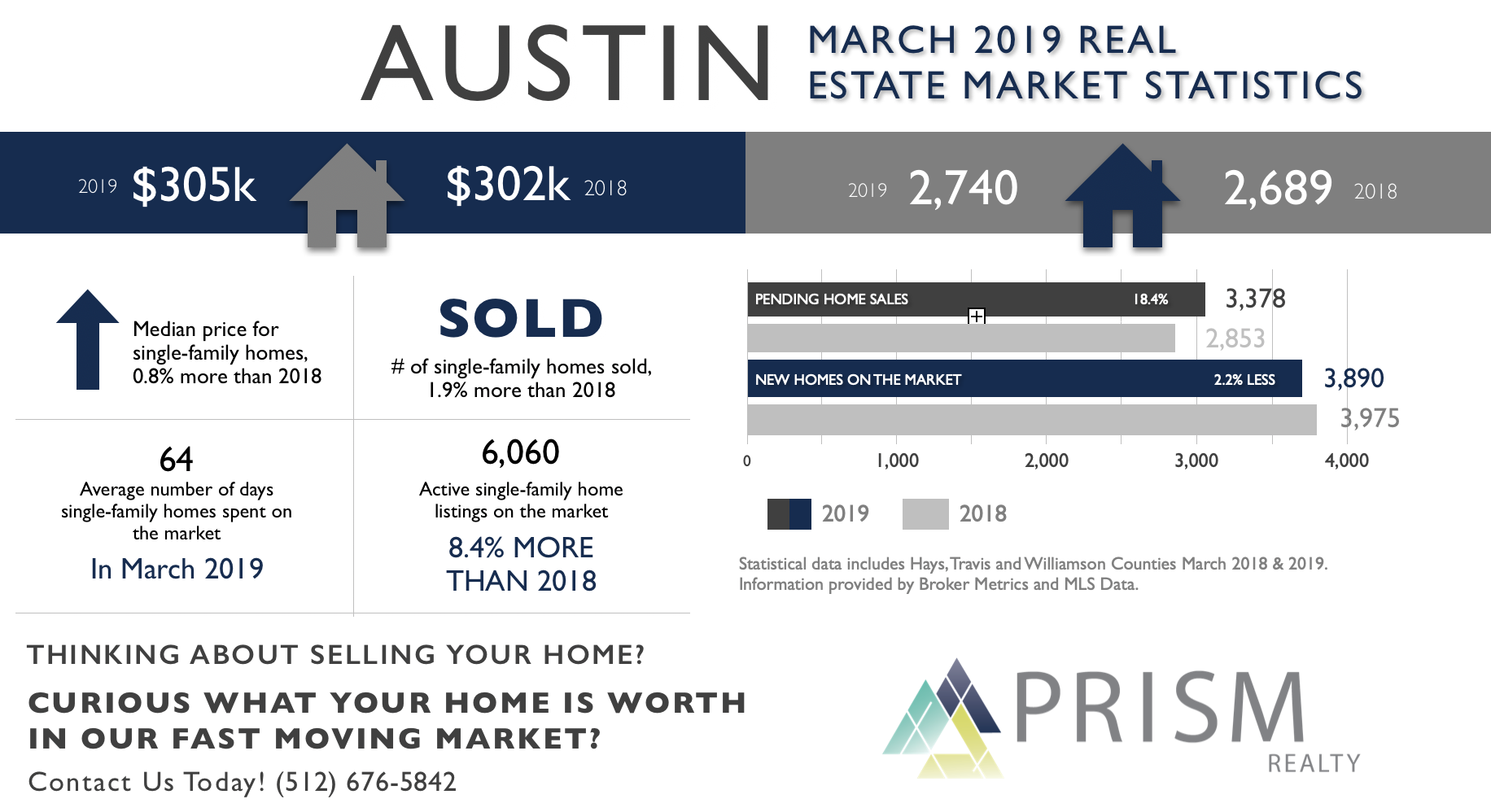 Austin real estate stats prism realty