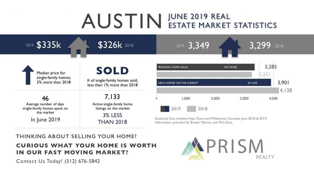 Austin Area Real Estate Market Update