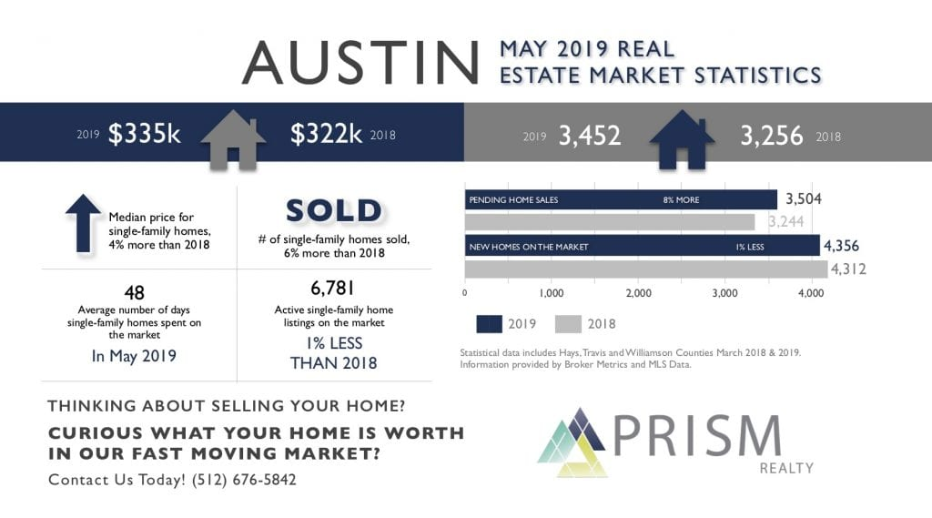 May 2019 Austin Real Estate Market Stats Graph with Prism Realty