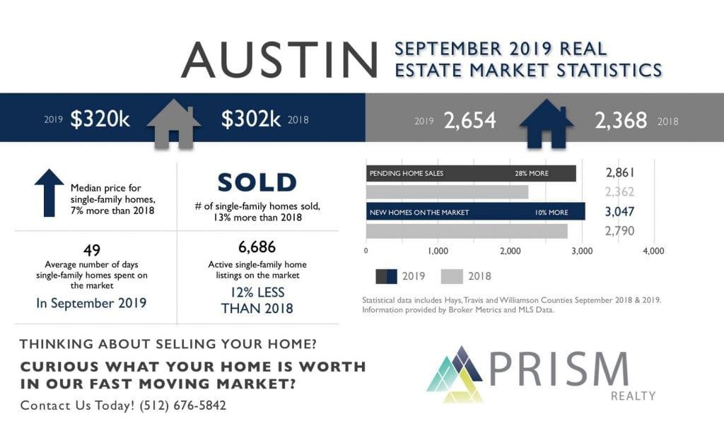 Prism Realty - Austin Real Estate Market Update - September 2019 - Best Austin Real Estate Broker (1)
